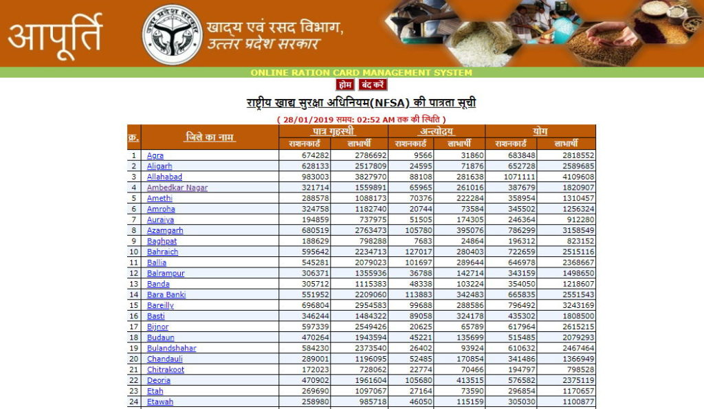 UP Rtaion Card District